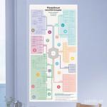 60x120 сантиметров. Карта в доме напоминает вам о непрерывном повышении квалификации и помогает нарисовать индивидуальную траекторию
