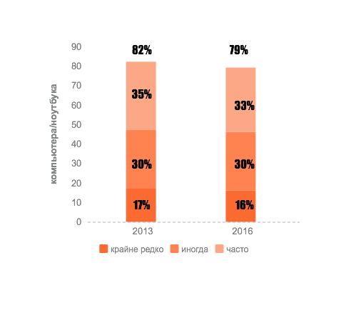 Источник: опрос, проведенный 12 января – 8 февраля 2016 «Современный потребитель новостей» Pew Research Center